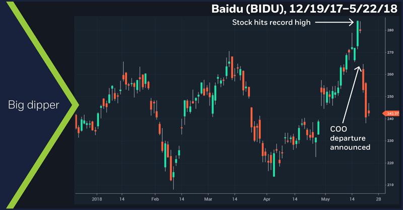 Baidu (BIDU), 12/19/17 – 5/22/18. Big dipper. Baidu (BIDU) daily price chart.