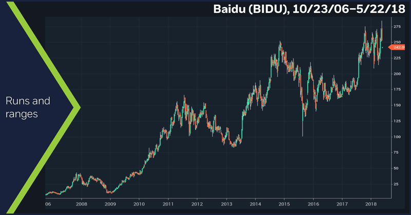 Baidu (BIDU), 10/23/06 – 5/22/18. Runs and ranges