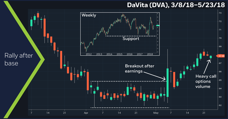 DaVita (DVA), 3/8/18 – 5/23/18. DaVita (DVA) price chart. Rally out of base
