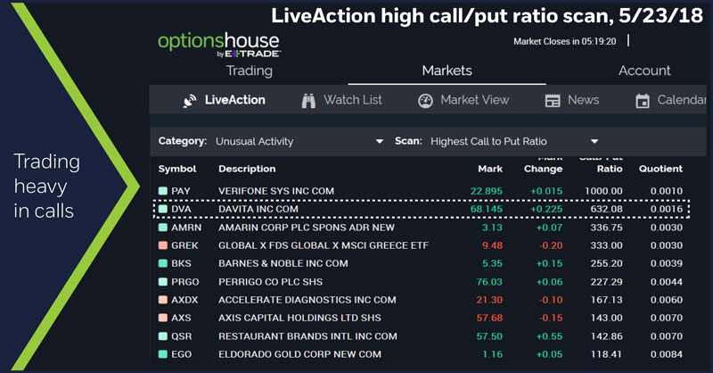 LiveAction high call/put ratio scan, 5/23/18. Heavy DVA call options volume