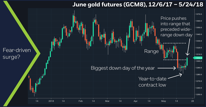 June gold futures (GCM8), 12/6/17 – 5/24/18. Gold daily price chart.