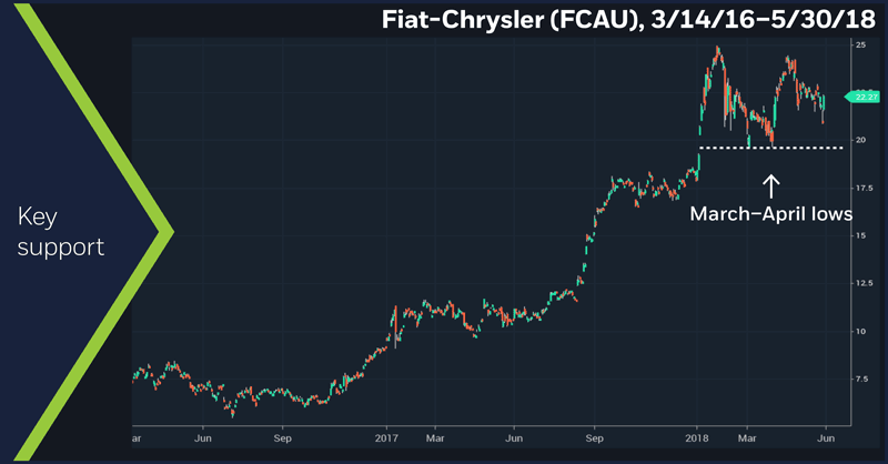 Fiat-Chrysler (FCAU), 3/14/16 – 5/30/18. Fiat-Chrysler (FCAU) price chart