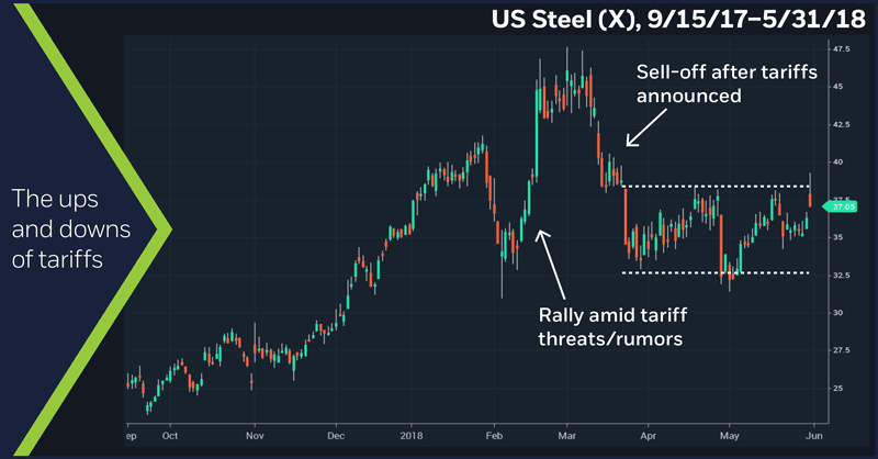 US Steel (X), 9/15/17 – 5/31/18. US Steel (X) daily price chart