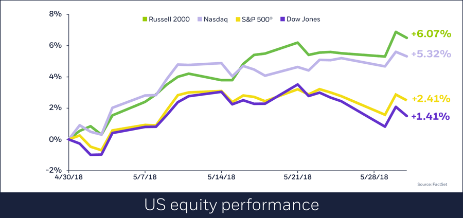 US equity performances, June 1, 2018