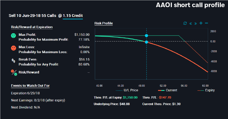 Applied Optoelectronics (AAOI) short call option profit-loss profile