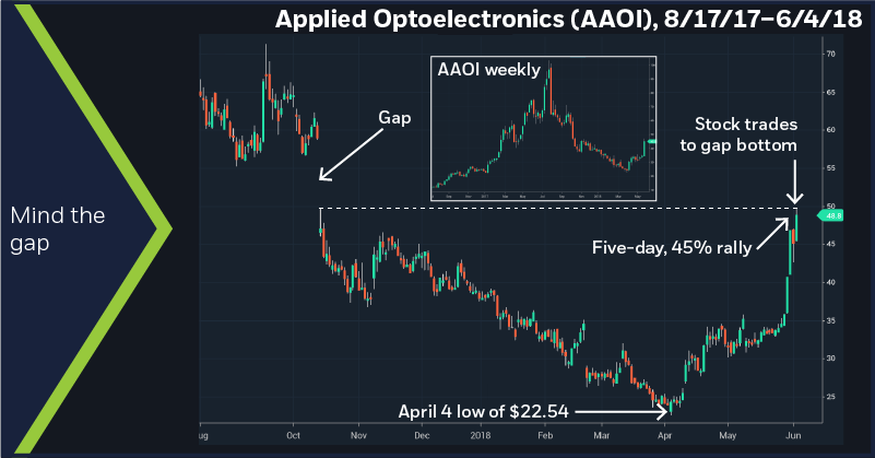 Applied Optoelectronics (AAOI), 8/17/17 – 6/4/18. Applied Optoelectronics (AAOI) price chart.