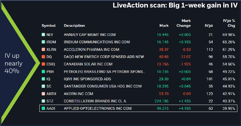 LiveAction scan: Big 1-week gain in IV. AAOI options implied volatility.