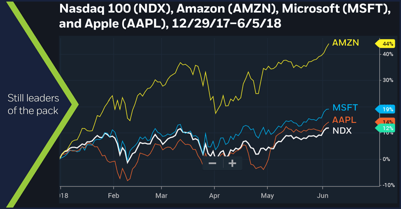 Nasdaq 100 (NDX), Amazon (AMZN), Microsoft (MSFT), and Apple (AAPL), 12/29/17 – 6/5/18. Still leaders of the pack. FAAMG stocks. FAANG stocks.