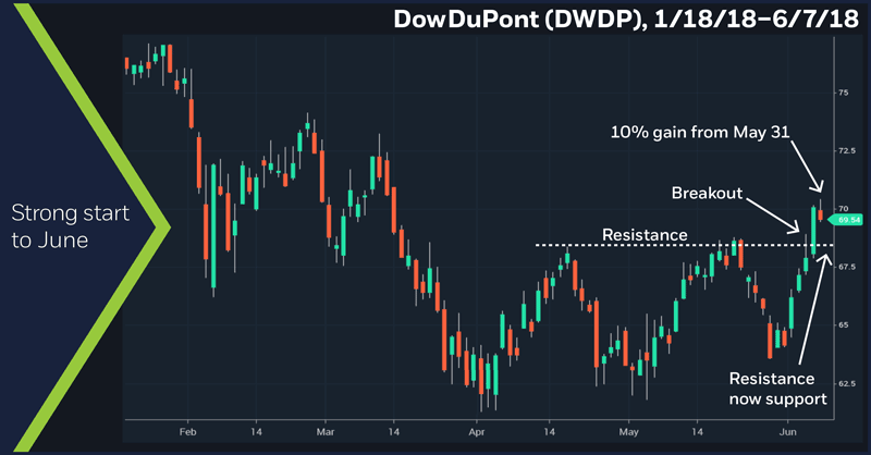 Dow DuPont (DWDP), 1/18/18 – 6/7/18. DowDuPont (DWDP) price chart. Strong start to June.