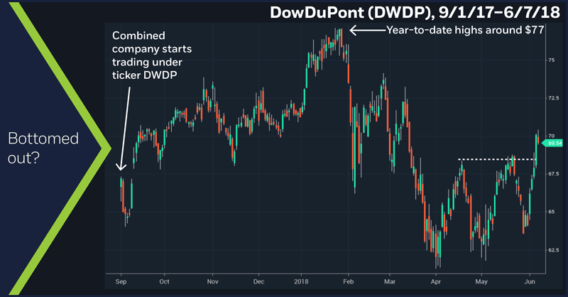 Dow DuPont (DWDP), 9/1/17 – 6/7/18. DowDuPont (DWDP) daily price chart.