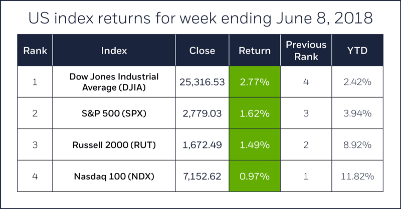 Index comparison table for week ending June 8, 2018. S&P 500, Nasdaq 100, Russell 2000, Dow Jones Industrial Average.