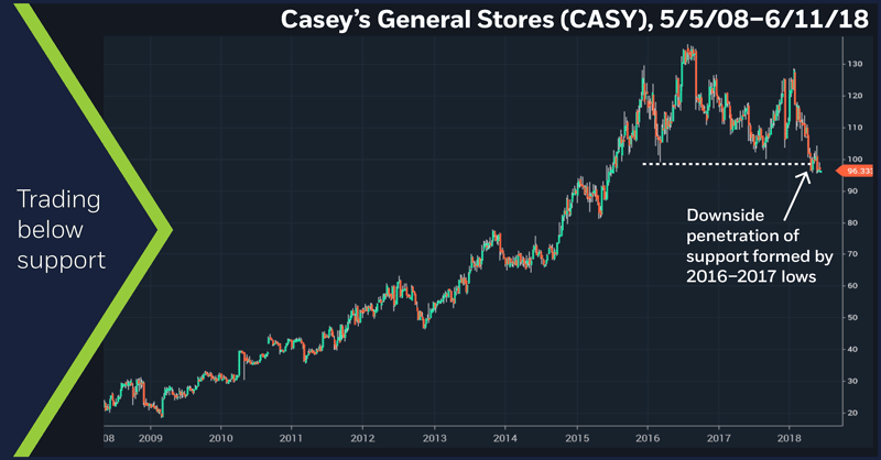 Casey's General Stores (CASY), 5/5/08 – 6/11/18. Casey's (CASY) weekly price chart. Breakdown below support.