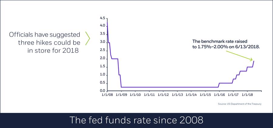 US benchmark Treasury bond yields, June 12, 2018