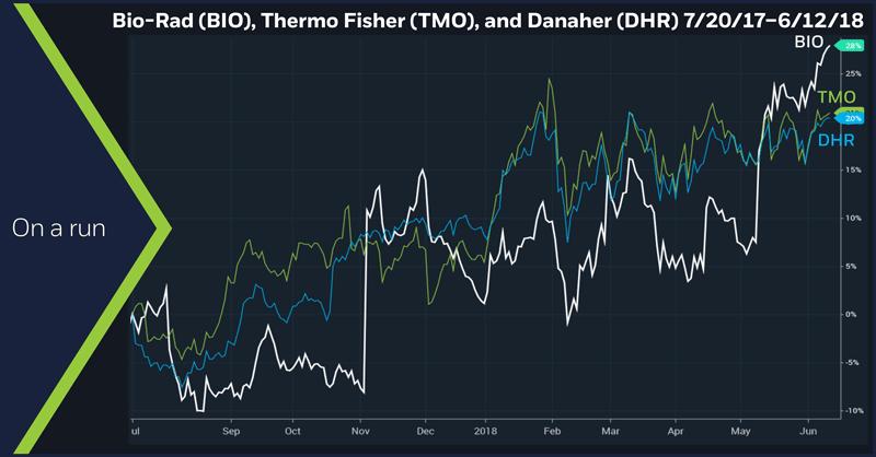 Bio-Rad (BIO), Thermo Fisher (TMO), and Danaher (DHR) 7/20/17 – 6/12/18.