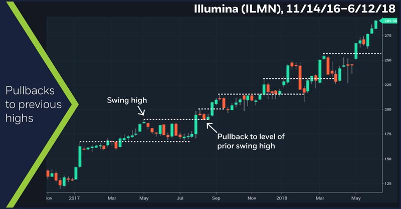 Illumina (ILMN), 11/14/16 – 6/12/18. Illumiona (ILMN) weekly price chart. Pullbacks to previous highs