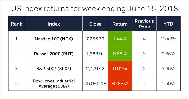 Index comparison table for week ending June 15, 2018. S&P 500, Nasdaq 100, Russell 2000, Dow Jones Industrial Average.