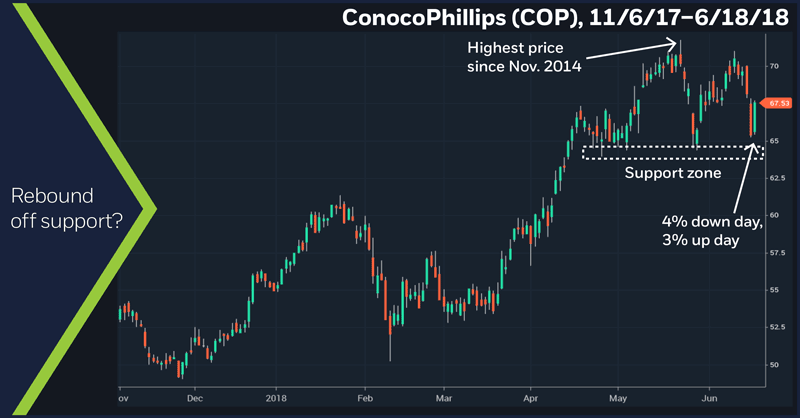 ConocoPhillips (COP), 11/6/17 – 6/18/18. ConocoPhillips (COP) daily price chart. Oil stocks. Support and resistance.