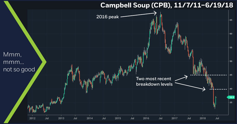 Campbell Soup (CPB), 1/15/18 – 6/19/18. Campbell Soup (CPB) daily price chart.