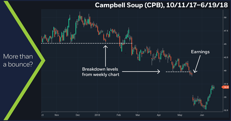 Campbell Soup (CPB), 11/7/11 – 6/19/18. Campbell Soup (CPB) weekly price chart.