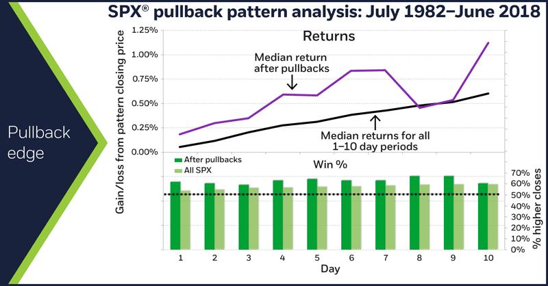 SPX pullback pattern analysis: July 1982–June 2018. Pullback edge
