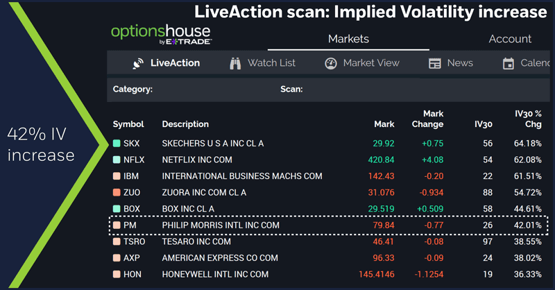 LiveAction scan: Implied volatility increase. 42% IV increase