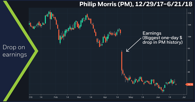 Philip Morris (PM), 12/29/17 – 6/21/18. Philip Morris (PM) daily price chart. Drop on earnings.