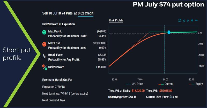 PM July $74 put option. Short put profile