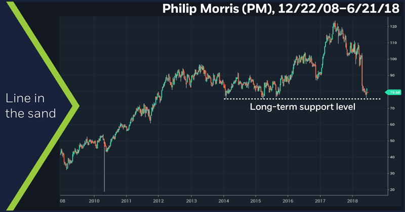 Philip Morris (PM), 12/22/08 – 6/21/18. Philip Morris (PM) weekly price chart. Line in the sand