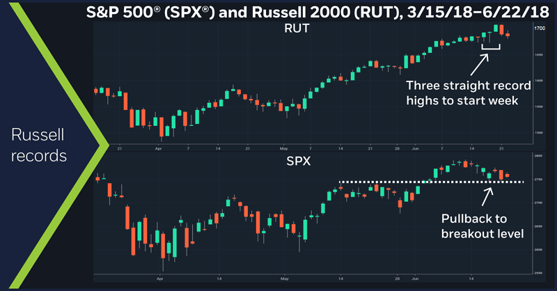 Russell 2000 (RUT) and S&P 500 (SPX), 3/15/18 – 6/22/18. Russell 2000 (RUT) price chart. S&P 500 (SPX) price chart. Record highs.