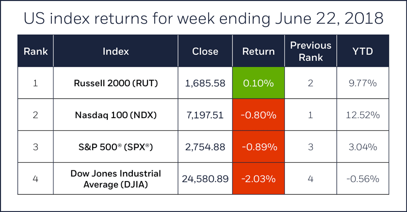 Index comparison table for week ending June 22, 2018. S&P 500, Nasdaq 100, Russell 2000, Dow Jones Industrial Average.