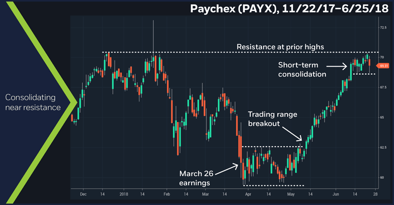 Paychex (PAYX), 11/22/17 – 6/25/18. Paychex (PAYX) daily price chart. Consolidation near resistance