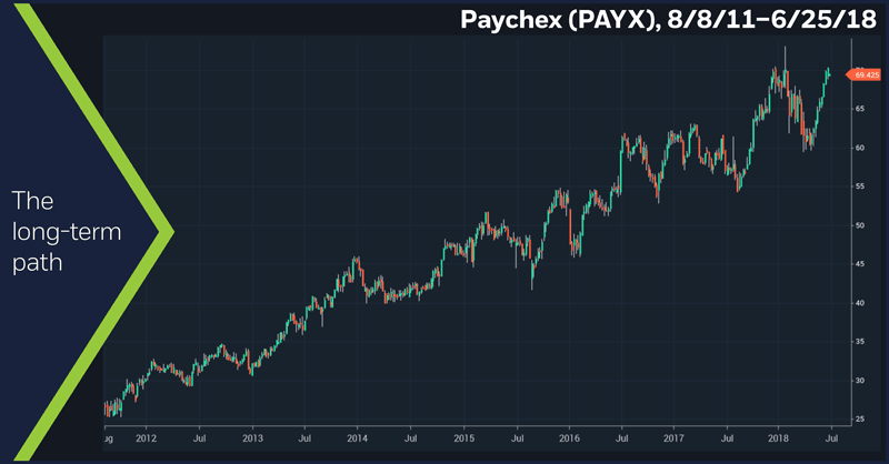 Paychex (PAYX), 8/8/11 – 6/25/18. Paychex (PAYX) weekly price chart. The long-term path.