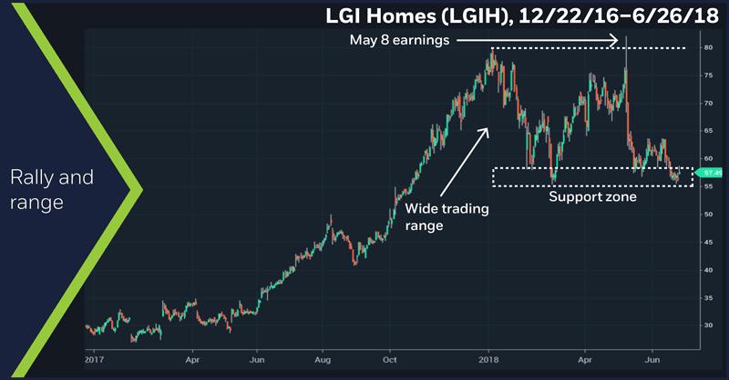 LGI Homes (LGIH), 12/22/16 – 6/26/18. Homebuilder stocks Rally and range