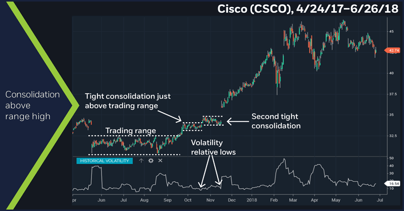 Cisco (CSCO), 4/24/17 – 6/26/18. Cisco (CSCO) price chart. Consolidations above range high