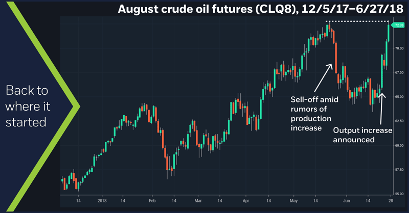 August crude oil futures (CLQ8), 12/5/17 – 6/27/18. Crude oil, futures, OPEC