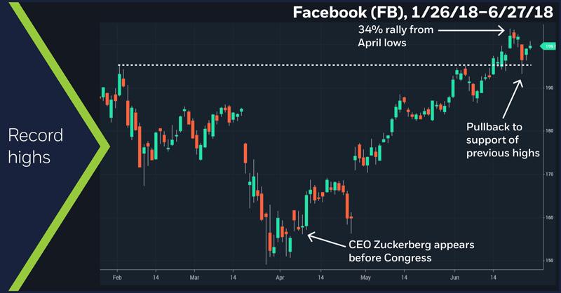 Facebook (FB), 1/26/18 – 6/27/18. Facebook (FB) price chart. Facebook rally.