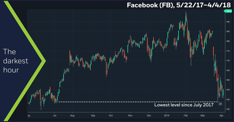Facebook (FB), 5/22/17 – 4/4/18. FAANG. Facebook (FB) price chart.