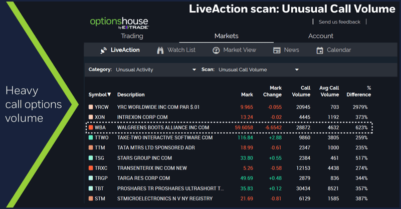 LiveAction scan: Unusual Call Volume. Heavy call options volume.