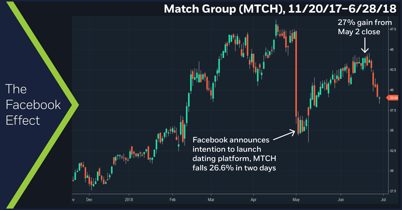 Match Group (MTCH), 11/20/17 – 6/28/18. The Facebook Effect