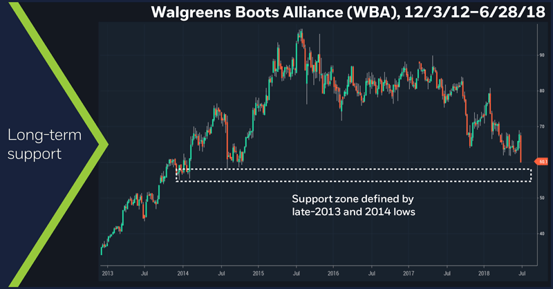 Walgreens Boots Alliance (WBA), 12/3/12 – 6/28/18. Long-term support.