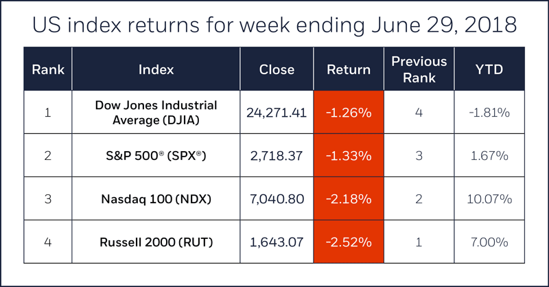 Index comparison table for week ending June 29, 2018. S&P 500, Nasdaq 100, Russell 2000, Dow Jones Industrial Average.