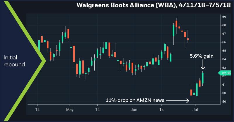 Walgreens Boots Alliance (WBA), 4/11/18 – 7/5/18. Initial rebound