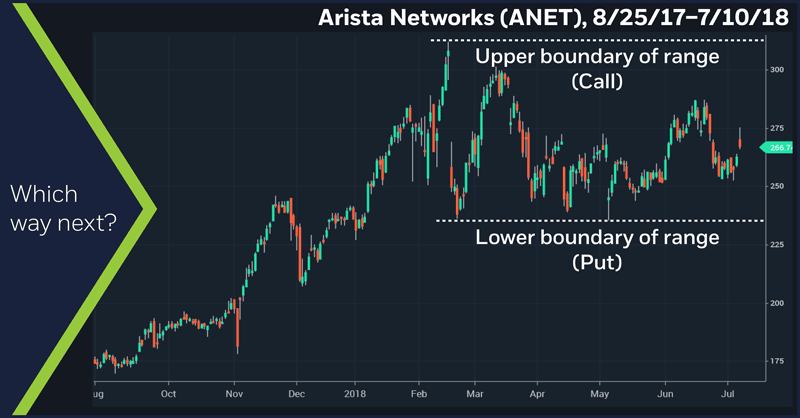 Arista Networks (ANET), 8/25/17 – 7/10/18. Arista Networks (ANET) price chart. Which way next?
