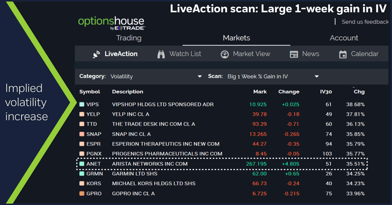 LiveAction scan: Large one-week gain in IV. Implied volatility increase