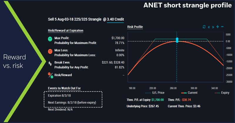 ANET short strangle profile. Reward vs. risk