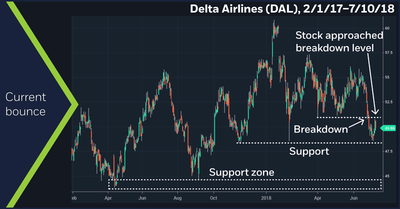 Delta Airlines (DAL), 2/1/17 – 7/10/18. Delta Airlines (DAL) daily price chart. Current bounce.