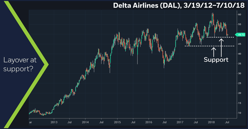 Delta Airlines (DAL), 3/19/12 – 7/10/18. Delta Airlines (DAL) weekly price chart. Layover at support?