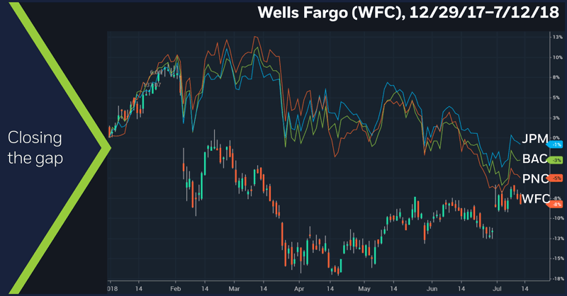 Wells Fargo (WFC), 12/29/17 – 7/12/18. Wells Fargo (WFC) daily price chart. Closing the gap
