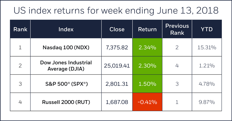 Index comparison table for week ending July 13, 2018. S&P 500, Nasdaq 100, Russell 2000, Dow Jones Industrial Average.
