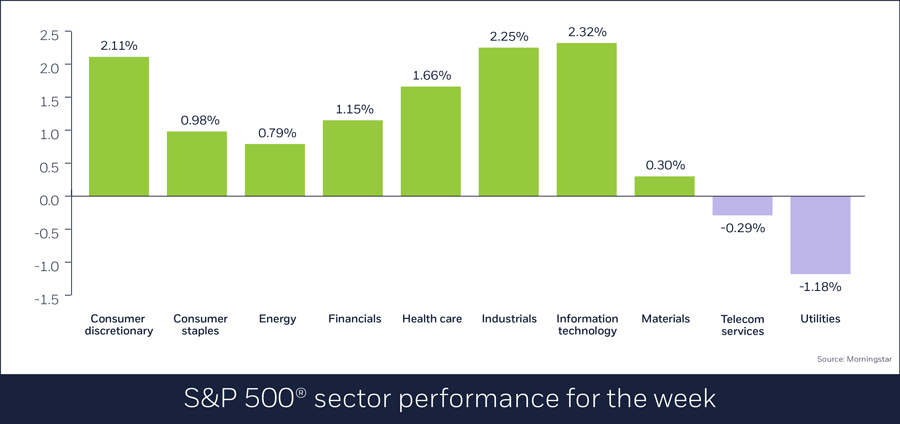 S&P 500 sector performance for week ending July 16, 2018